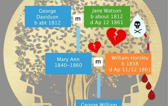 William Horsley: victim of love